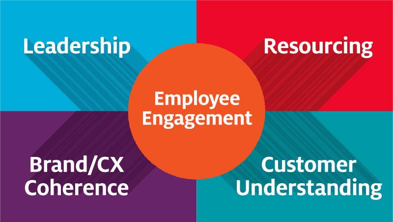 Employee-Engagement-competencies-