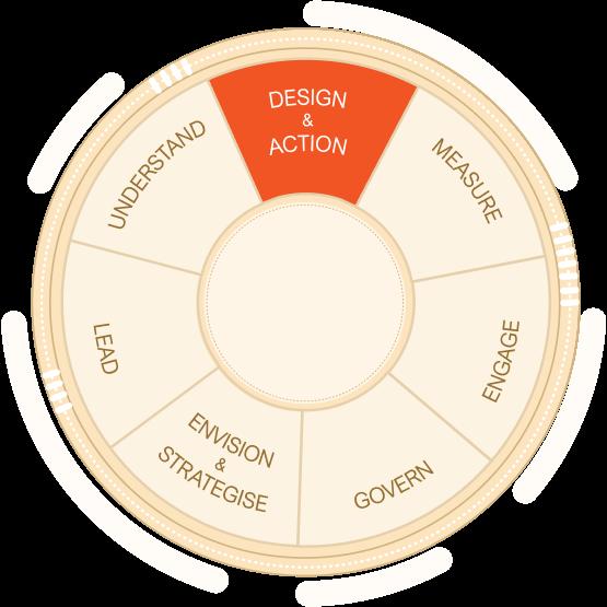 design & action