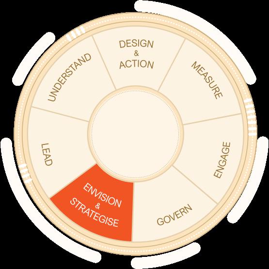 envision & strategise